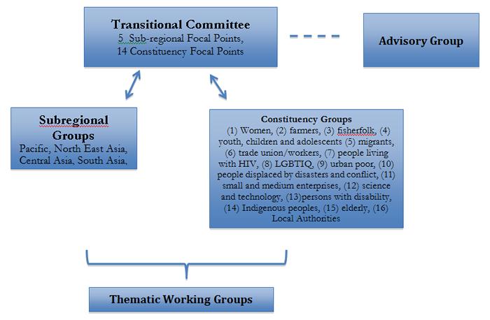 cso-diagram